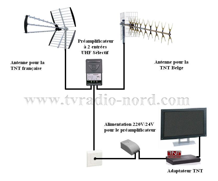 tnt62 couplage antennes uhf. Black Bedroom Furniture Sets. Home Design Ideas